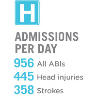 Large H on a blue background with admissions per day below; 956 for all ABIs, 445 head injuries and 358 strokes