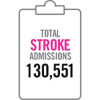 Clipboard graphic showing total stroke admissions 130,551