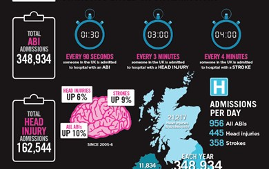 Infographic showing a number of brain injury statistics from the Headway statistics research