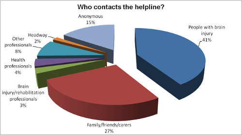 Broken 3D pie chart displays the types of caller to the helpline in 2014. The largest section is people with a brain injury