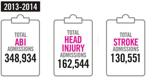 Infographic showing the total admission figures in 2013-14 for acquired brain injury (ABI) (348,934), head injury (162,544), stroke (130,551)
