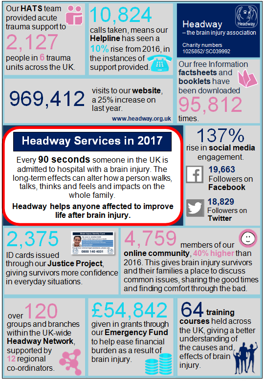 An infographic showing Headway's services in 2017