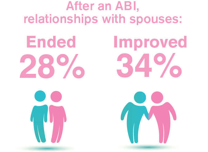 After an ABI, relationships with spouses: 28% ended, 34% improved