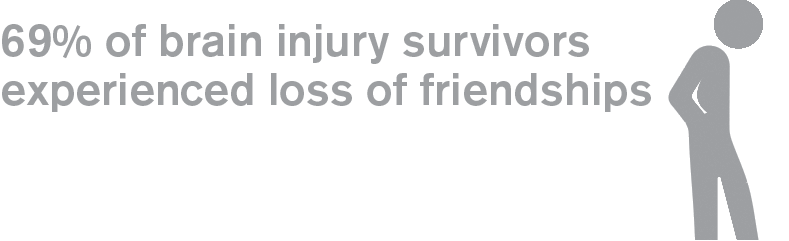 69% of brain injury survivors experienced loss of friendships