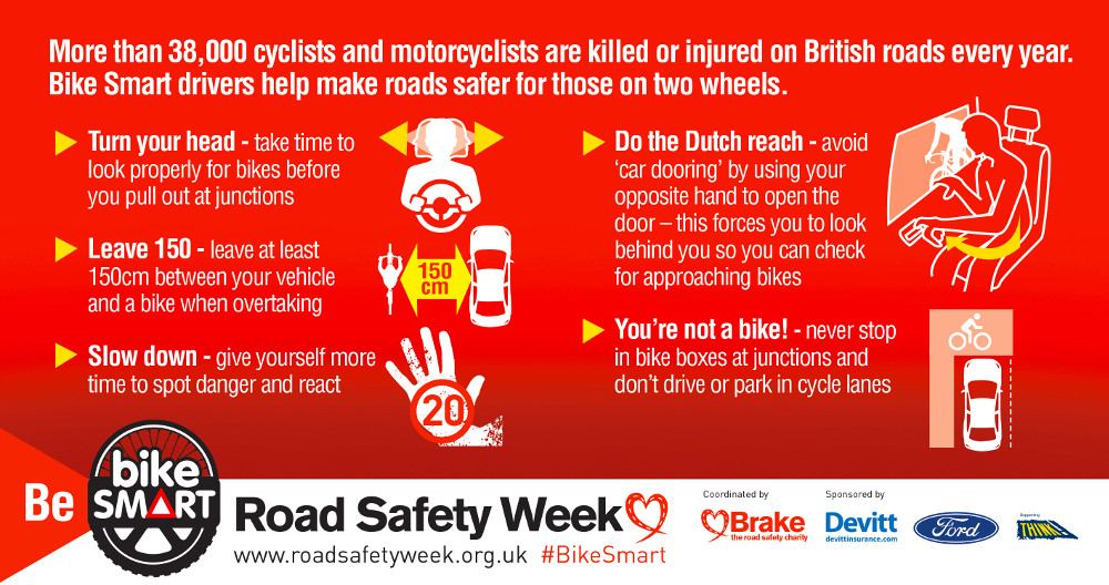 More than 38,000 cyclists and motorcyclists are killed or injured on British roads every year. Bike Smart drivers help make roads safer for those on two wheels. Infographic showing some of the steps drivers can take to be Bike Smart.