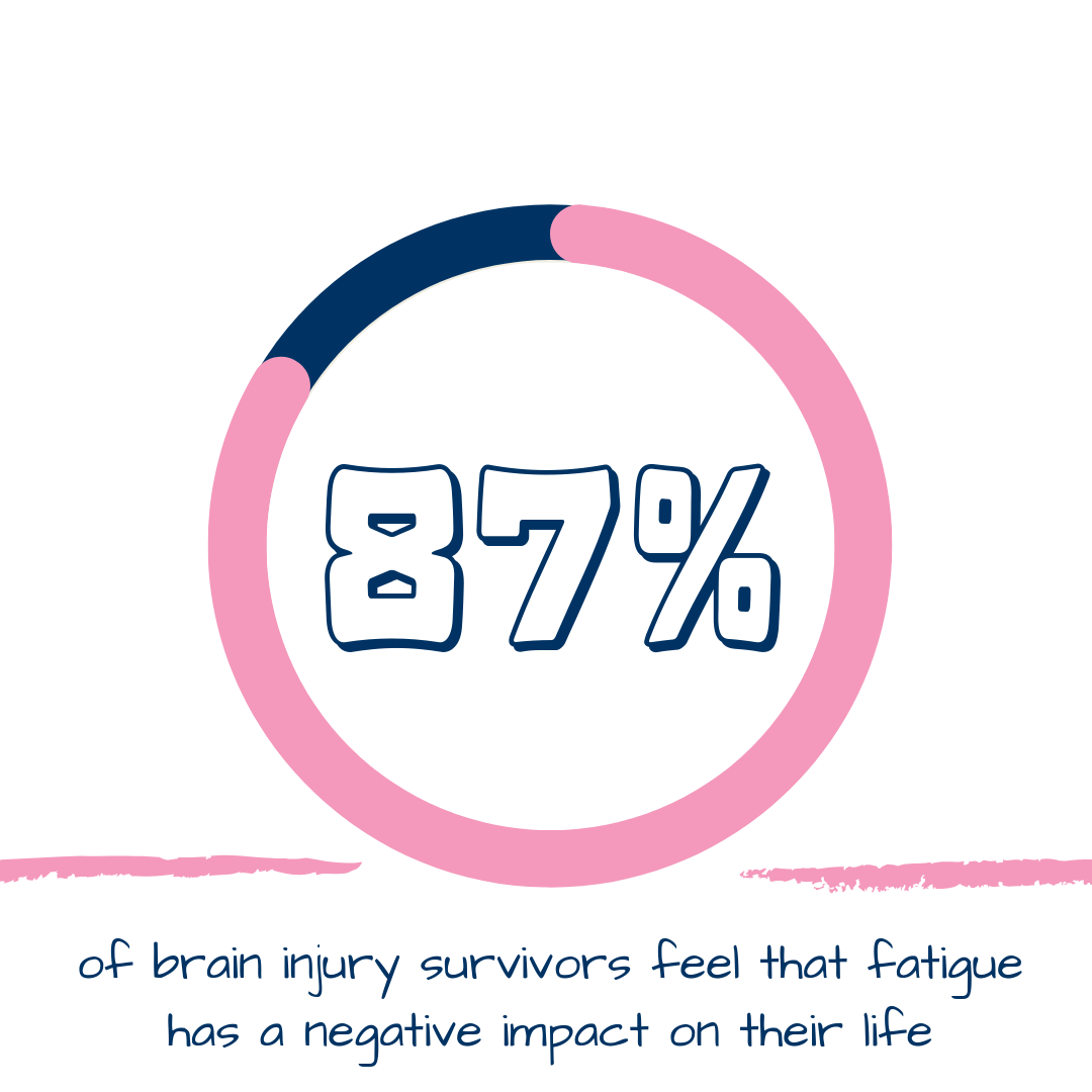 87% of brain injury survivors feel that fatigue has a negative impact on their life