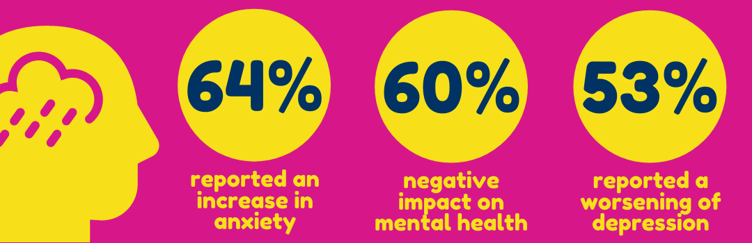 The impact of covid-19 and lockdown on those affected by brain injury infographic - 64% increase in anxiety - 60% negative impact on mental health - 53% worsening of depression