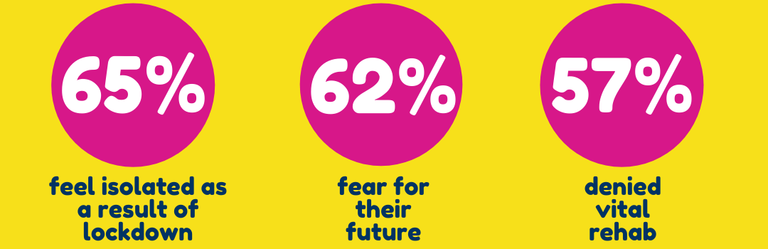 The impact of covid-19 and lockdown on those affected by brain injury infographic - 65% isolated as a result - 62% fear for their future - 57% denied vital rehab
