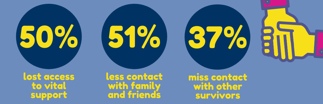 The impact of covid-19 and lockdown on those affected by brain injury infographic - 50% lost vital support - 51% less contact with family and friends - 37% miss contact with other brain injury survivors
