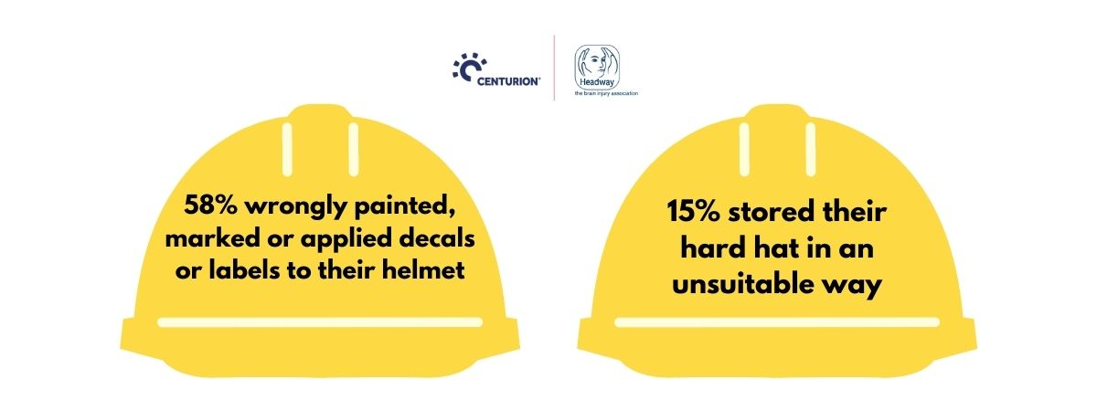 Survey results: 58% wrongly painted, marked or applied decals or labels to their helmet, 15% stored their hard hat in an unsuitable way.