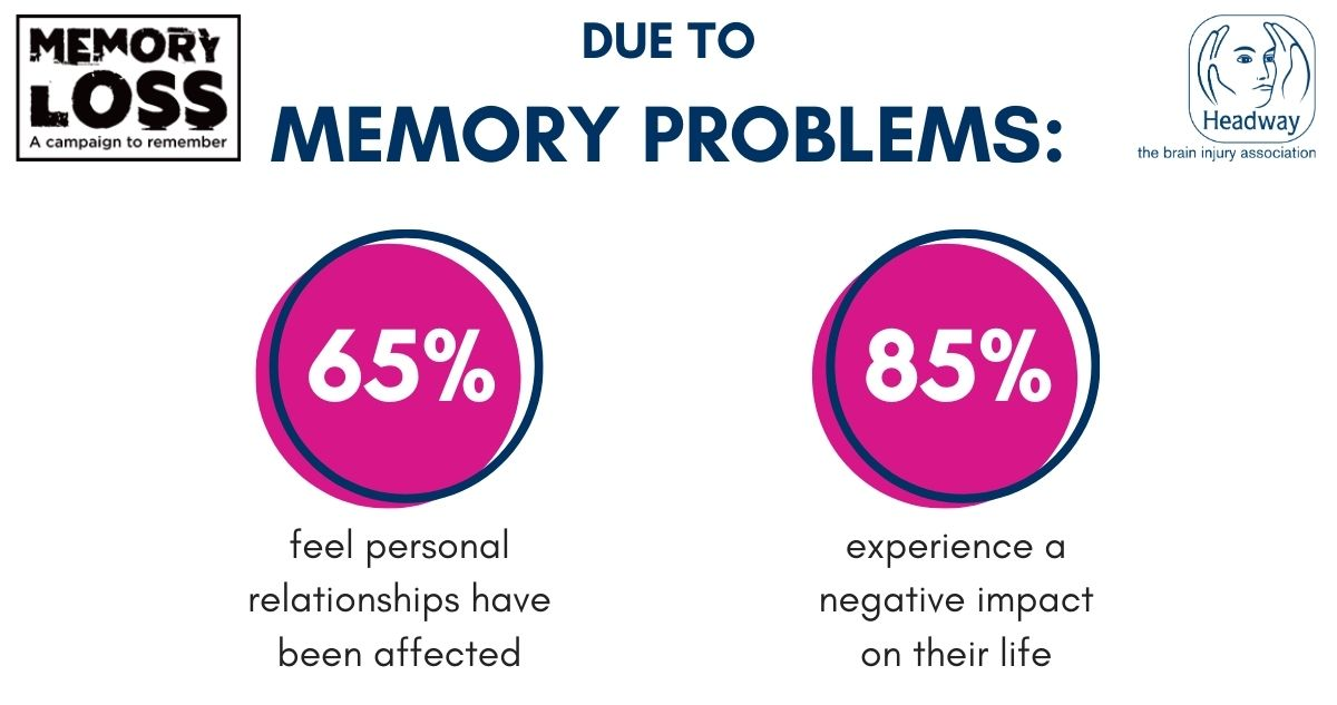 The impact of memory problems on people with brain injury infographic - 65 percent relationships have been affected - 85 percent negative impact on their life